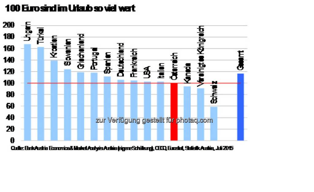 Urlaubseuro, 100 Euro sind im Urlaub so viel Wert, Quelle: Bank Austria, © Aussender (02.07.2015)