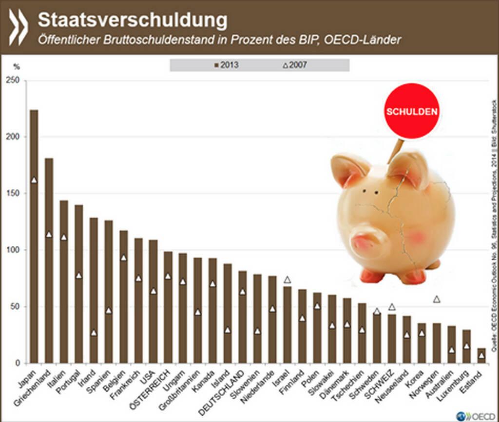 Riskante Entwicklung: Zwischen 2007 und 2013 ist die Staatsverschuldung im OECD-Schnitt von 73 Prozent des BIP auf 111 Prozent gestiegen. Bezogen auf das Bruttoinlandsprodukt ist das der höchste Schuldenstand seit Ende des zweiten Weltkriegs. Ist dieser Schuldenstand noch auf einem vertretbaren Niveau? Antworten darauf unter: http://bit.ly/1R9crXa (S.8), © OECD (04.07.2015)