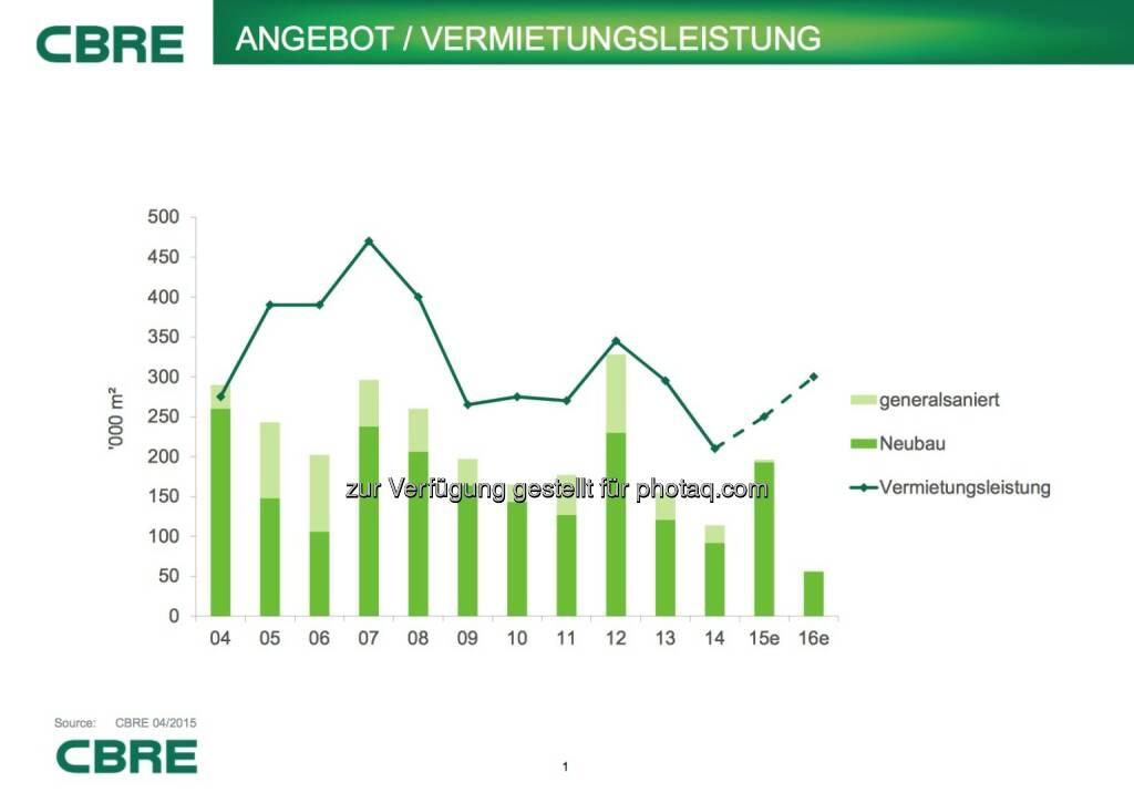 Cbre: Angebot/Vermietungsleistung, © Aussender (07.07.2015)