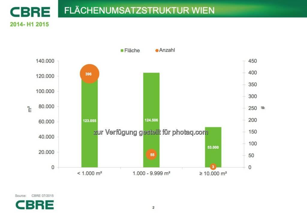 Cbre: Flächenumsatzstruktur Wien, © Aussender (07.07.2015)