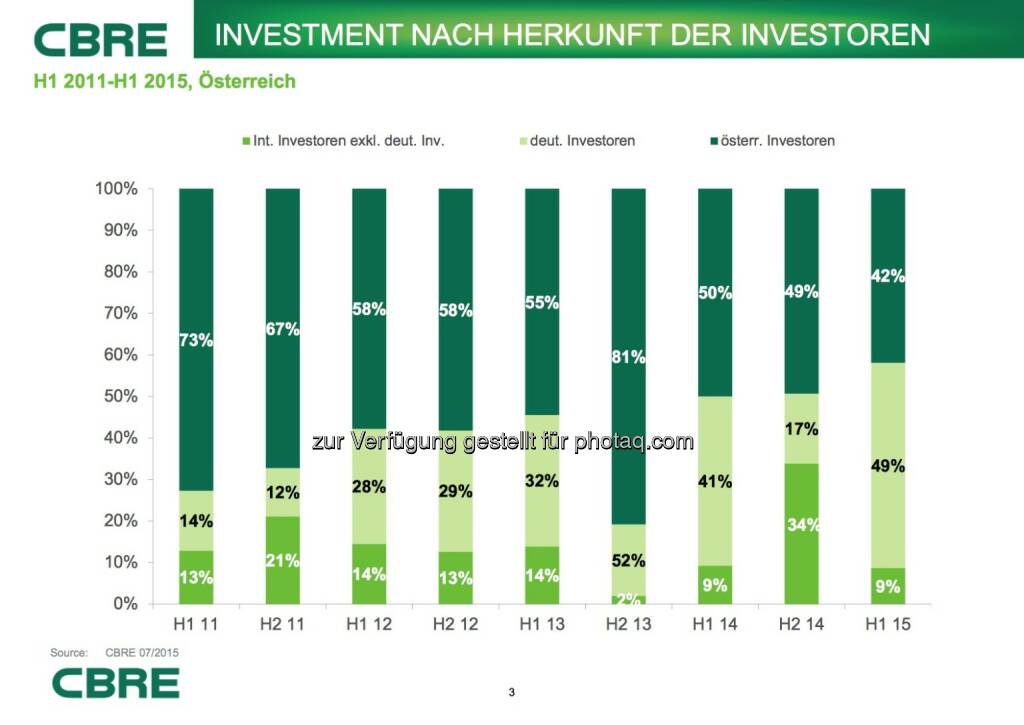 Cbre:  Investment nach Herkunft der Investoren, © Aussender (07.07.2015)