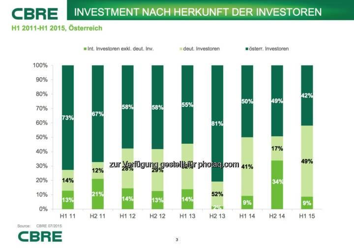 Cbre:  Investment nach Herkunft der Investoren