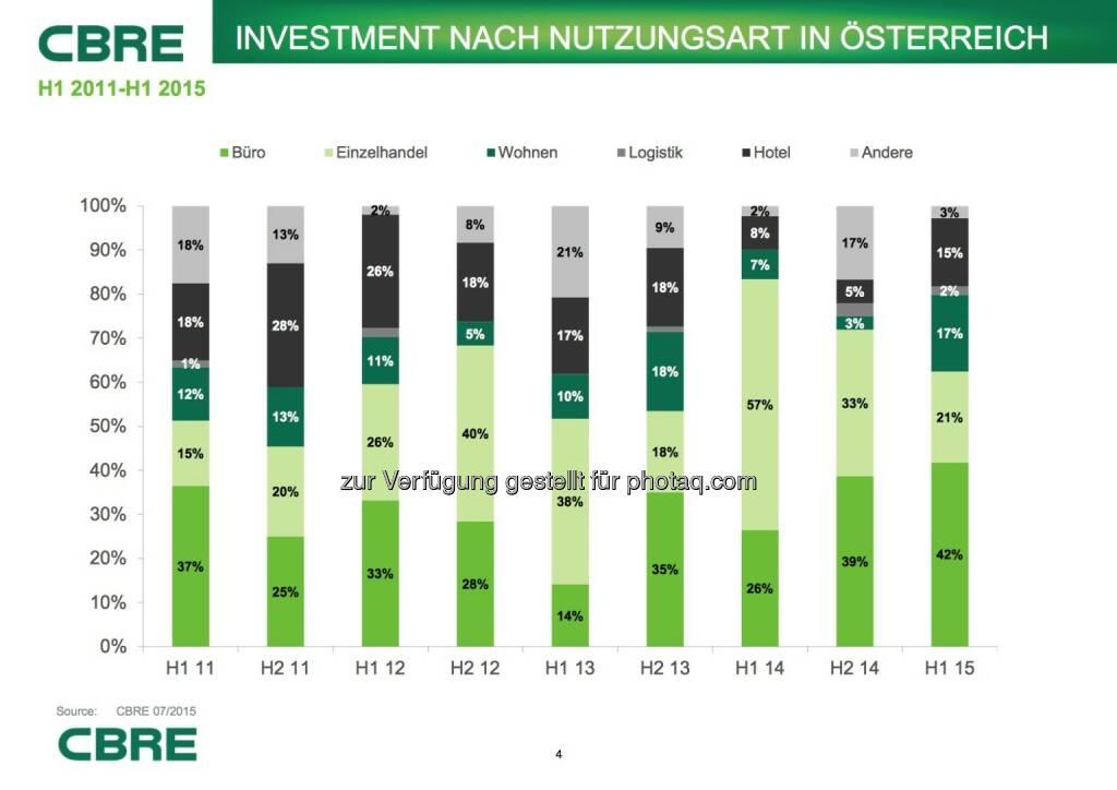 Cbre: Investment nach Nutzungsart in Österreich, © Aussender (07.07.2015)