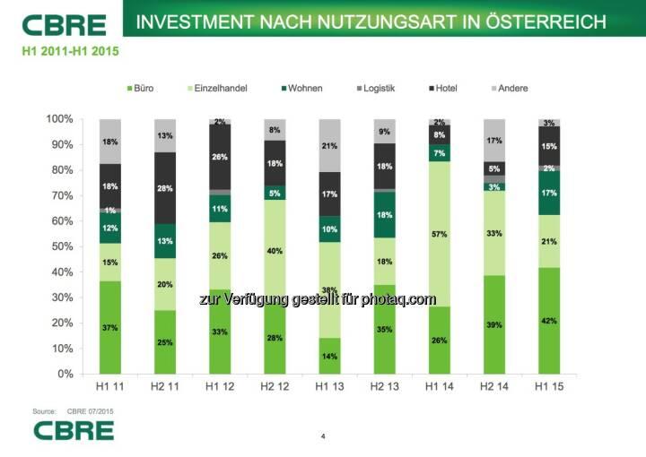 Cbre: Investment nach Nutzungsart in Österreich
