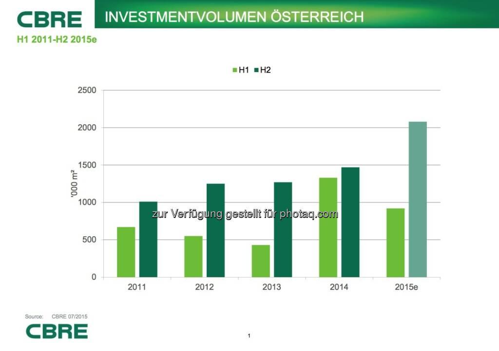 Cbre: Investmentvolumen Österreich, © Aussender (07.07.2015)