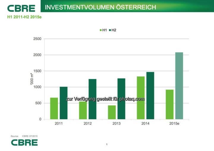 Cbre: Investmentvolumen Österreich