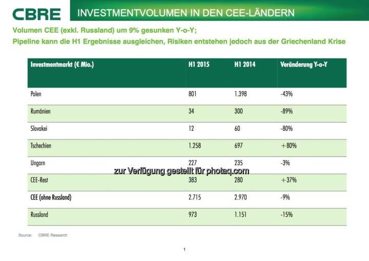 Cbre:  Investmentvolumen in den CEE-Ländern