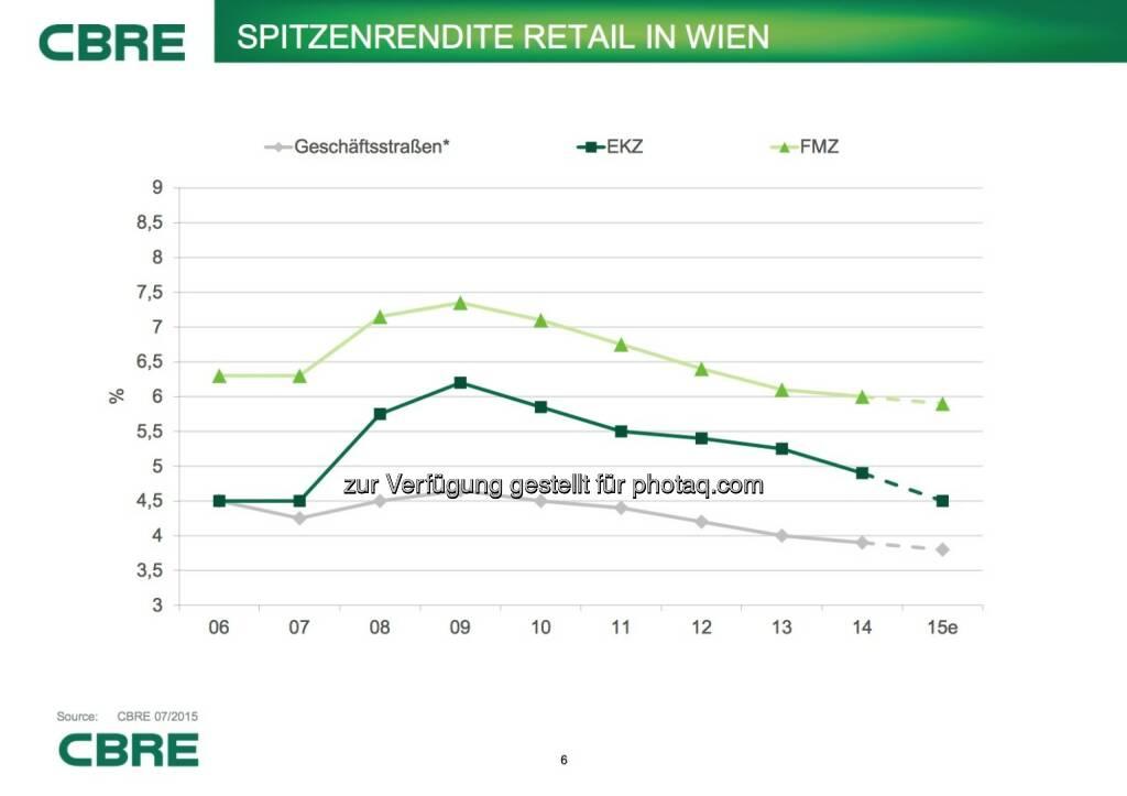Cbre: Spitzenrendite Retail in Wien, © Aussender (07.07.2015)