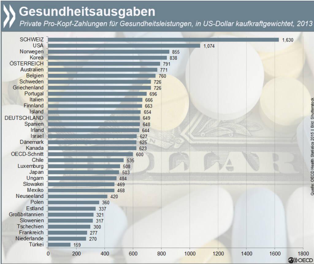 Gesundheitsausgaben, © OECD (08.07.2015)