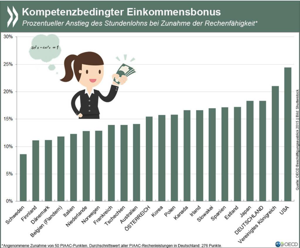 Das rechnet sich! In allen Ländern, die am OECD Erwachsenen-PISA teilgenommen haben, gehen gute mathematische Kompetenzen mit höheren Stundenlöhnen einher. Deutschland gehört zu den Ländern mit dem größten Kompetenzbonus. Mehr Infos unter: http://bit.ly/1LZCoVF (s. 64ff), © OECD (11.07.2015)