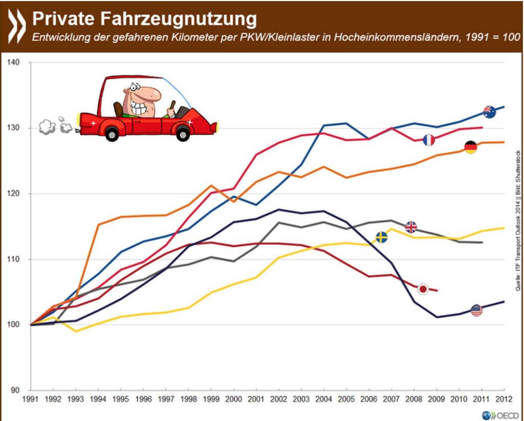 Trendwende? In vielen reichen Ländern stagniert die private Autonutzung seit etwa 15 Jahren. Amerikaner, Briten und Japaner fahren heute sogar weniger Auto als Anfang der 2000er Jahre. In Deutschland hingegen ist das Auto als Fortbewegungsmittel so beliebt wie noch nie. Mehr Informationen zum Thema unter: http://bit.ly/1M5QWmL (S. 29), © OECD (13.07.2015)