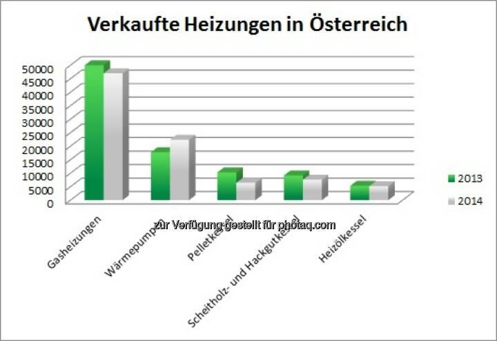Jeder zweite Österreicher entscheidet sich für Gasheizung : © InitiativeGas