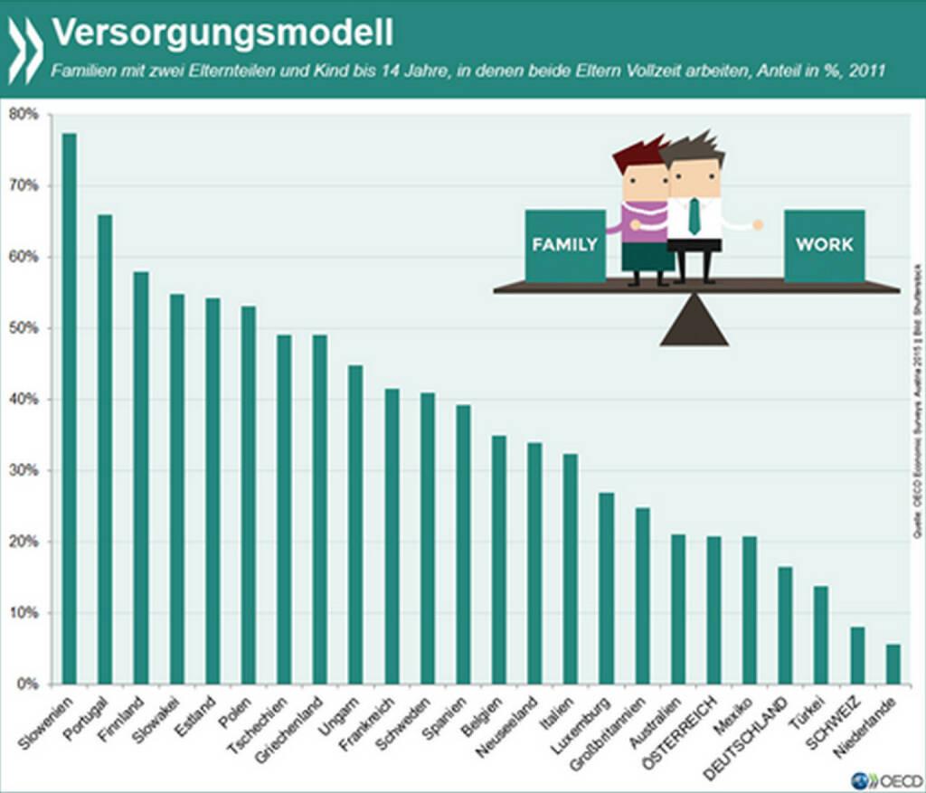 Double income and kids? Die Versorgungskonzepte in OECD-Ländern unterscheiden sich erheblich. Während es in Slowenien, Portugal und Finnland eher die Norm ist, dass in Familien mit kleineren Kindern beide Elternteile voll arbeiten, so ist es in den Niederlanden, der Schweiz und Deutschland die absolute Ausnahme. Eine Analyse zur Vereinbarkeit von Beruf und Familie mit Fokus auf Österreich gibt es unter: http://bit.ly/1CDOwbR (S. 32f), © OECD (14.07.2015)