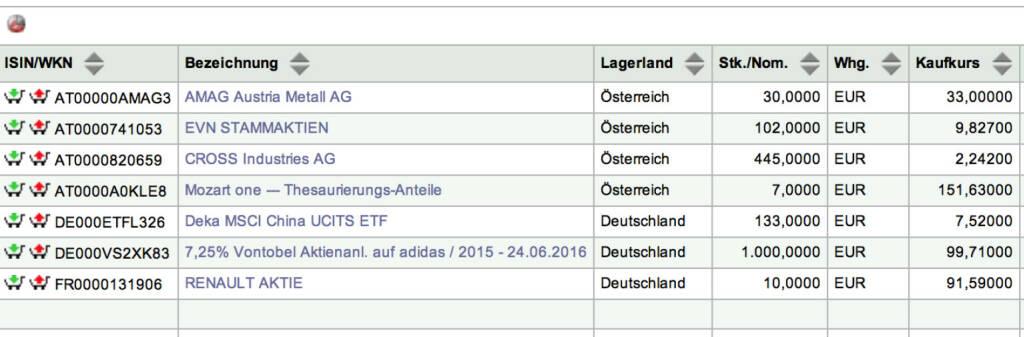 Tag 7: Nominale 1000 7,25% Vontobel Aktienanleihe auf adidas 24.6.2016 (Screenshot 100/100-Depot, weil kein Bestätigungsmail gekommen ist) (15.07.2015)