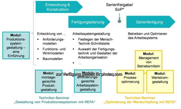 Refa-Institut: Wandel in Arbeitswelt und Industrie 4.0 erfordern neue Kompetenzen für den Industrial Engineer : Fotocredit: Refa-Institut e.V.