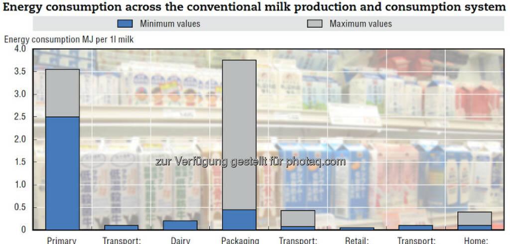 Small is beautiful: Die CO2-Bilanz in kleinen Mengen gekaufter Nahrungsmittel ist häufig besser als jene von Big Packs – zwar ist der Verpackungsaufwand größer, aber sie landen seltener verdorben im Müll. Mehr unter http://bit.ly/15JHJcf (S.17), © OECD (12.03.2013)