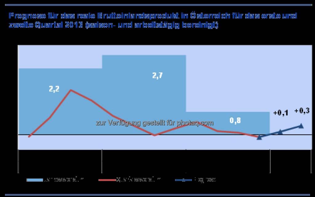 Prognose: Österreichs Wirtschaft kommt nur langsam aus dem Konjunkturtief (c) ÖNB (13.03.2013)