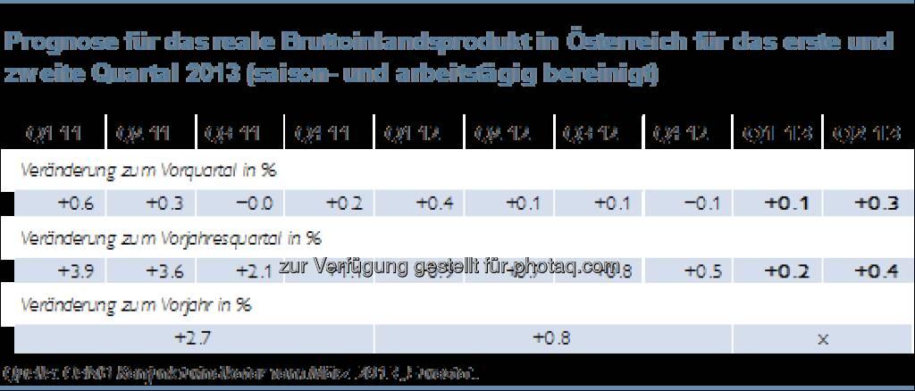 Österreichs Wirtschaft kommt nur langsam aus dem Konjunkturtief (c) ÖNB (13.03.2013)