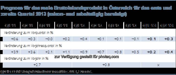 Österreichs Wirtschaft kommt nur langsam aus dem Konjunkturtief (c) ÖNB