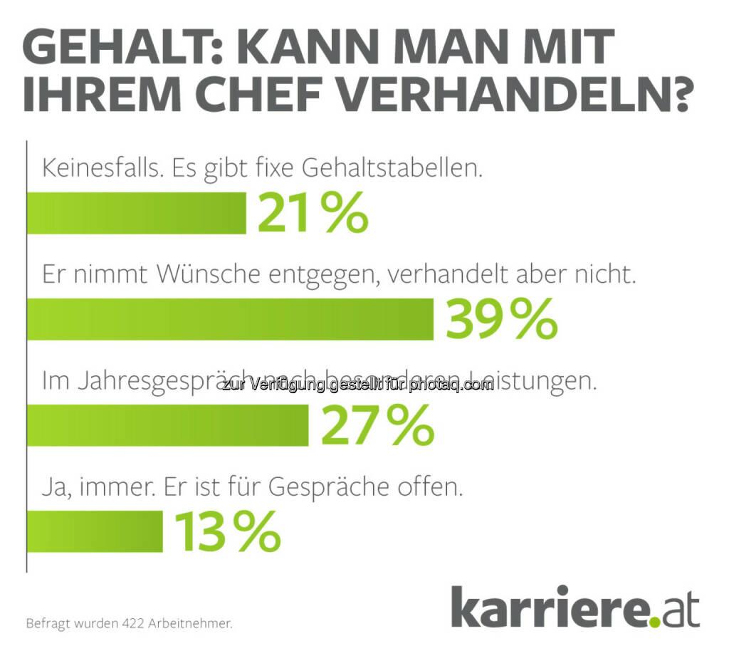 karriere.at - Umfrage bei 422 Arbeitnehmern -> Gehalt verhandeln, © Aussendung (21.07.2015)