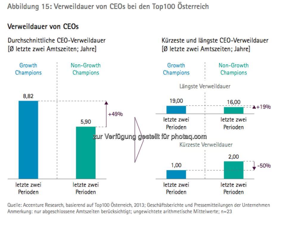 Die Growth Champions unter Österreichs Top100: Grafik Verweildauer von CEOs - die Studie gibt es unter http://www.accenture.com/at-de/Pages/index.aspx zum Download (14.03.2013)