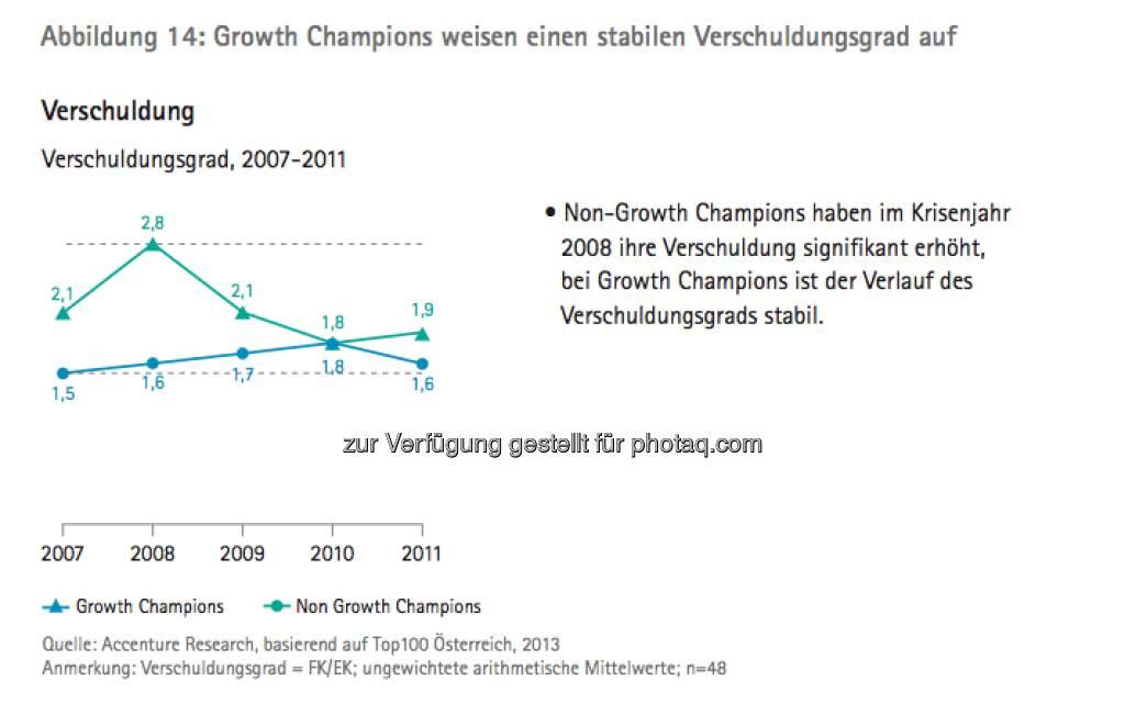 Die Growth Champions unter Österreichs Top100: Grafik Verschuldungsgrad - die Studie gibt es unter http://www.accenture.com/at-de/Pages/index.aspx zum Download (14.03.2013)