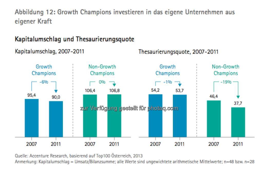 Die Growth Champions unter Österreichs Top100: Grafik Kapitalumschlag und Thesaurierungsquote - die Studie gibt es unter http://www.accenture.com/at-de/Pages/index.aspx zum Download (14.03.2013)