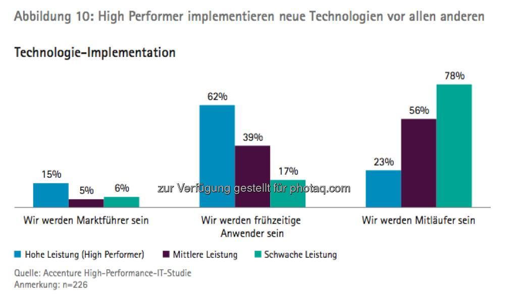 Die Growth Champions unter Österreichs Top100: Grafik Technologie-Implementation - die Studie gibt es unter http://www.accenture.com/at-de/Pages/index.aspx zum Download (14.03.2013)