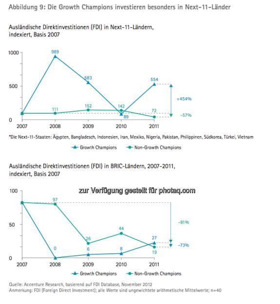 Die Growth Champions unter Österreichs Top100: Ausländische Direktinvestitionen in Next-11-Ländern und BRIC-Ländern - die Studie gibt es unter http://www.accenture.com/at-de/Pages/index.aspx zum Download (14.03.2013)