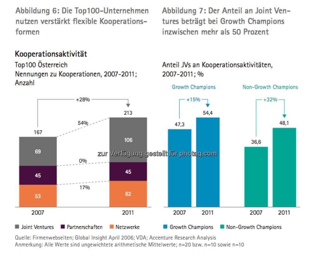 Die Growth Champions unter Österreichs Top100: Grafik Kooperationsaktivität - die Studie gibt es unter http://www.accenture.com/at-de/Pages/index.aspx zum Download (14.03.2013)