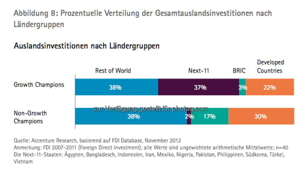 Die Growth Champions unter Österreichs Top100: Grafik Auslandsinvestitionen - die Studie gibt es unter http://www.accenture.com/at-de/Pages/index.aspx zum Download (14.03.2013)