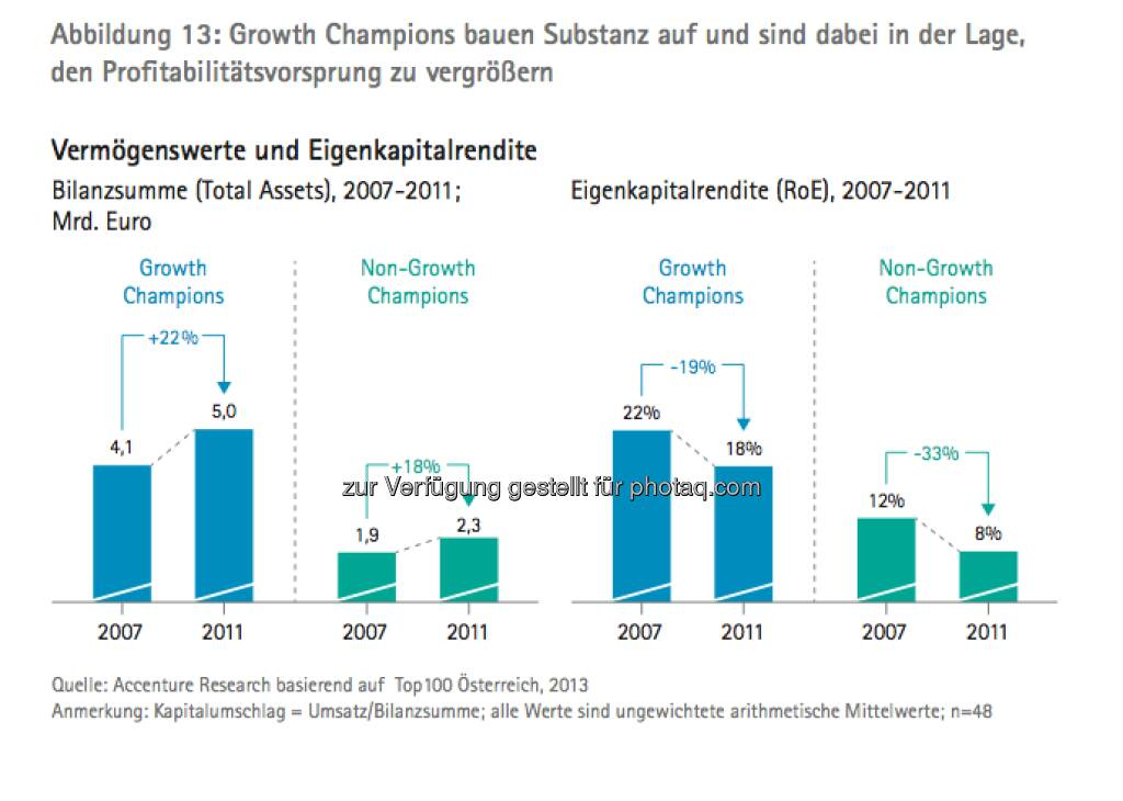 Die Growth Champions unter Österreichs Top100: Vermögenswerte und Eigenkapitalrendite - die Studie gibt es unter http://www.accenture.com/at-de/Pages/index.aspx zum Download (14.03.2013)