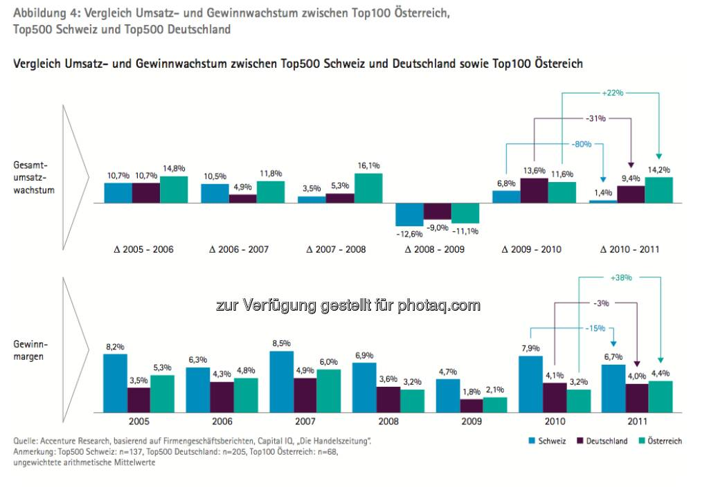 Die Growth Champions unter Österreichs Top100: Grafik Vergleich Umsatz- und Gewinnwachstum A, D, CH - die Studie gibt es unter http://www.accenture.com/at-de/Pages/index.aspx zum Download (14.03.2013)