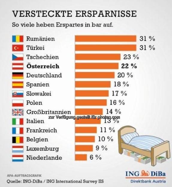 Österreicher starke Bargeld-Sparer (c) ING-DiBa (14.03.2013)