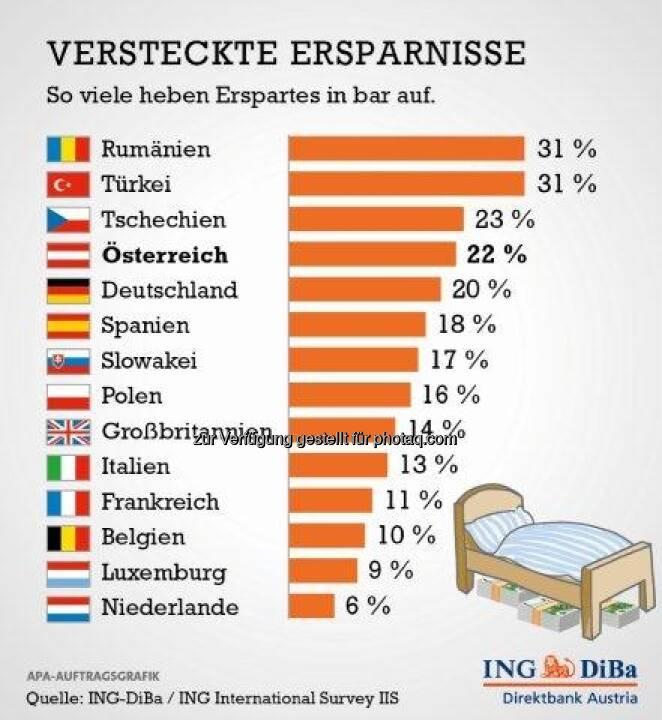 Österreicher starke Bargeld-Sparer (c) ING-DiBa
