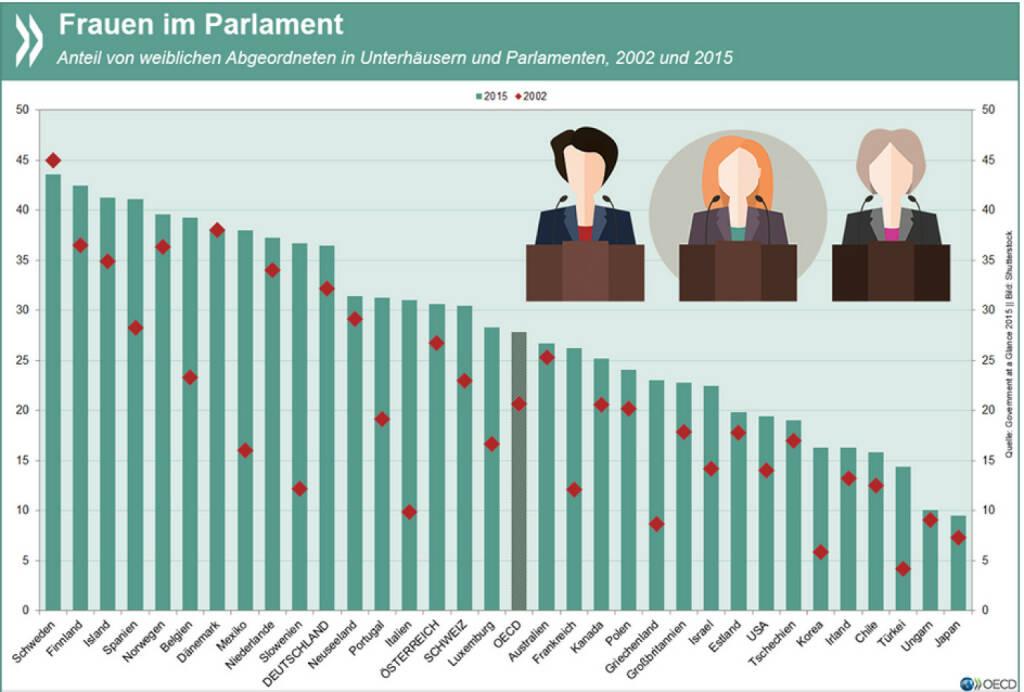 Female touch: In den meisten Parlamenten in OECD-Ländern ist der Anteil der Frauen seit Anfang der 2000er Jahre gestiegen. Im OECD-Durchschnitt ist aber noch immer nur gut jedes vierte Parlamentsmitglied weiblich. Mehr Infos zu Frauen in der Politik unter: http://bit.ly/1hahPsZ, © OECD (31.07.2015)