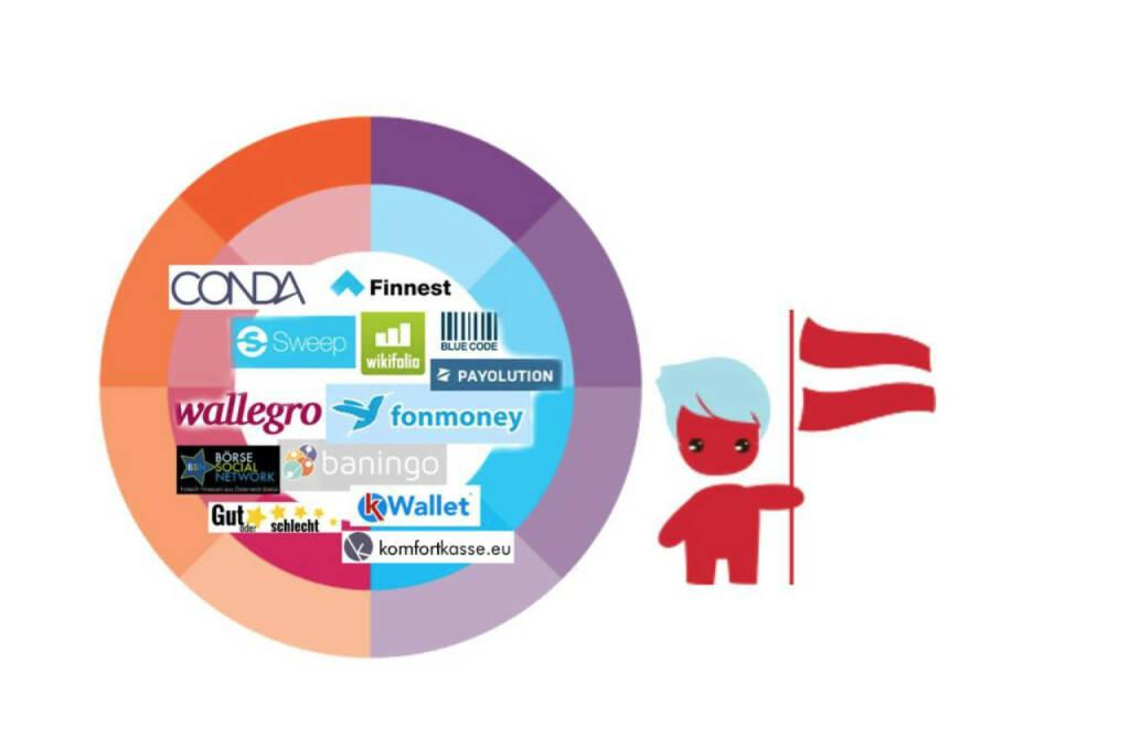 Holvi Austrian Fintech Torte: Börse Social Network, Conda, Sweep, Finnest, wikifolio, Payolution, fonmoney, wallegro, baningo, Wallet, komfortkasse.eu (01.08.2015)