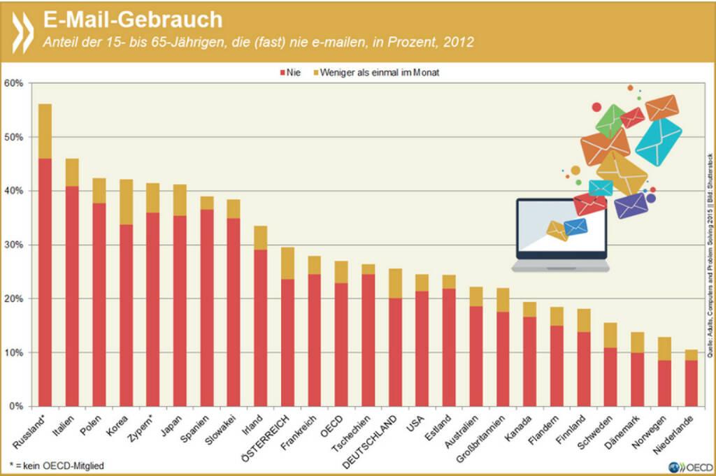 You've got no mail: Ein Viertel der Menschen im erwerbsfähigen Alter kommt OECD-weit ohne E-Mails aus. Vor allem in Süd- und Osteuropa sowie in Asien nutzen die Einwohner andere Kommunikationswege. Mehr Infos unter: http://bit.ly/1NkZIuP (S. 95), © OECD (11.08.2015)