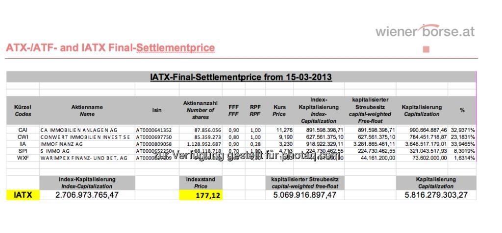 IATX-Settlement für März 2013 (c) Wiener Börse (15.03.2013)