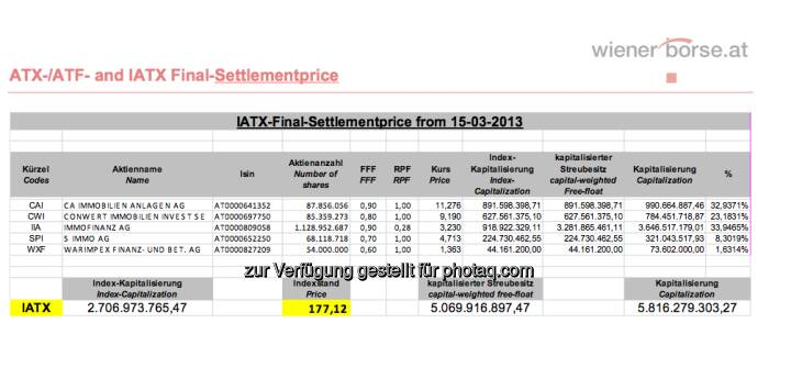 IATX-Settlement für März 2013 (c) Wiener Börse