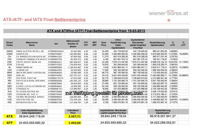 ATX-Settlement für März 2013 (c) Wiener Börse