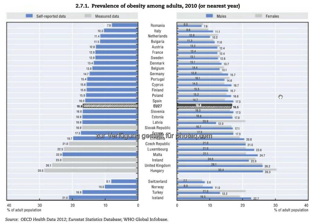 Heavy! Seit 1990 hat sich die Fettleibigkeit in vielen europäischen Ländern verdoppelt. In GB und Ungarn sind mehr als ein Viertel aller Menschen adipös. Besonders betroffen: benachteiligte soziale Gruppen. Weitere Zahlen und Erläuterungen unter: http://bit.ly/15QmhSW , © OECD (15.03.2013)