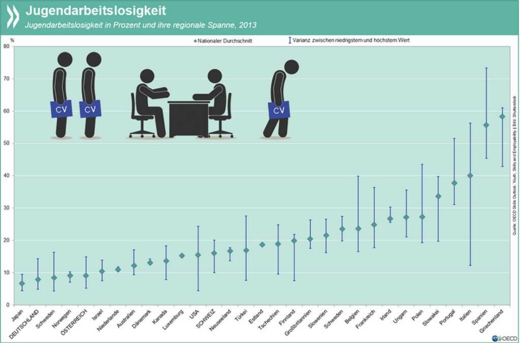 Falsches Alter, falscher Ort: Junge Menschen sind in fast allen OECD-Ländern häufiger arbeitslos als ältere. In vielen Ländern entscheidet aber auch der Wohnort über die Job-Chancen: In manchen Regionen Portugals und Italiens haben über 50% der 15- bis 24-Jährigen keine Stelle, in Spanien und Griechenland sogar über 60%. Mehr Infos unter: http://bit.ly/1DMiHOG (S. 127), © OECD (17.08.2015)
