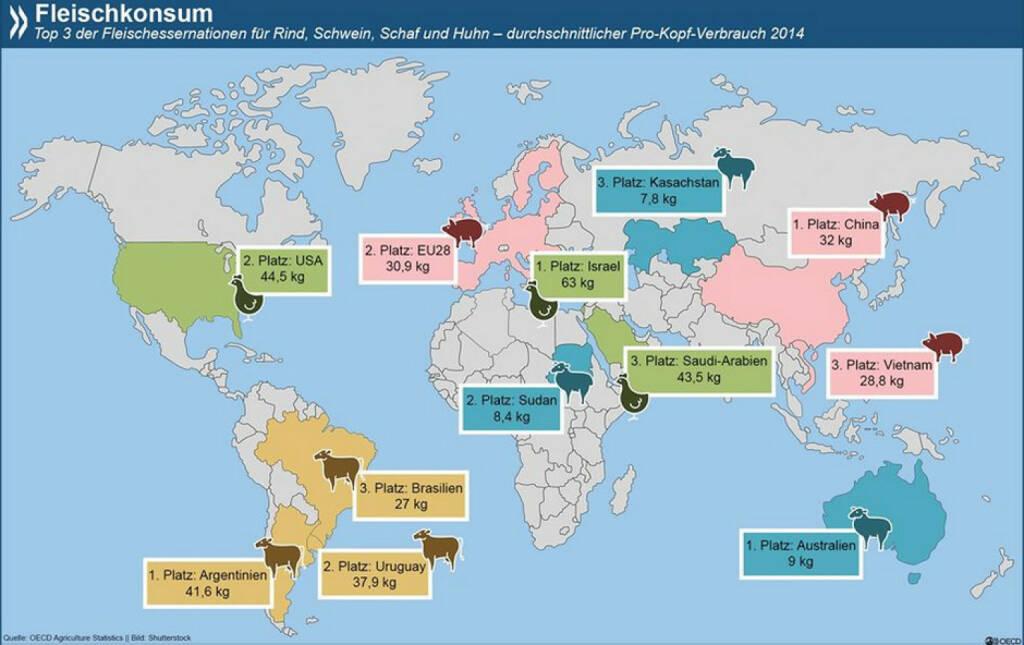 Fleischeslust: 63 kg Huhn verspeisen die Menschen in Israel durchschnittlich pro Jahr. Das ist knapp fünf Mal so viel wie der globale Durchschnitt und mit weitem Abstand der größte Konsum einer einzigen Fleischart weltweit.  Den vollständigen Datensatz zum Fleischkonsum findet Ihr unter: http://bit.ly/1L7KnQU, © OECD (19.08.2015)