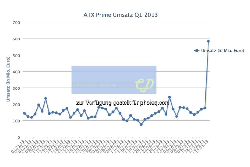 Tagesumsätze Wiener Börse 2013, der März-Verfall brachte mit 582 Mio. Euro einen mehr als doppelt so hohen Wert wie der bisher beste Tag 2013 (15.03.2013)