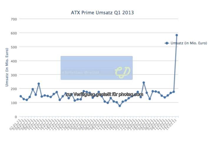 Tagesumsätze Wiener Börse 2013, der März-Verfall brachte mit 582 Mio. Euro einen mehr als doppelt so hohen Wert wie der bisher beste Tag 2013