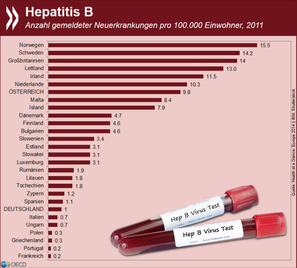 Das geht an die Leber: 16.500 Neuerkrankungen durch Hepatitis B wurden 2011 in der EU gemeldet. Die höchste Inzidenzrate in Europa hatte allerdings ein Nicht-EU-Land: Norwegen. Mehr zu übertragbaren Krankheiten mit Meldepflicht unter: http://bit.ly/1KjoxnE, © OECD (19.08.2015)