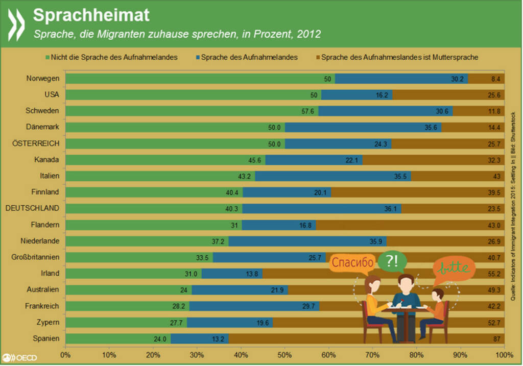 Sprachheimat vs. Heimatsprache: Von allen OECD-Ländern, für die Daten vorliegen, sprechen Einwanderer in Deutschland und den Niederlanden zuhause am häufigsten die Sprache des Gastlandes - auch wenn diese nicht ihre Muttersprache ist. Mehr Infos zum Thema gibt es unter: http://bit.ly/1E76tQV (S. 62 ff.), © OECD (21.08.2015)