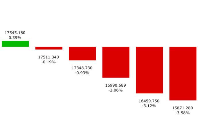Dow -1674 Punkte am Stück im Sommer 2015