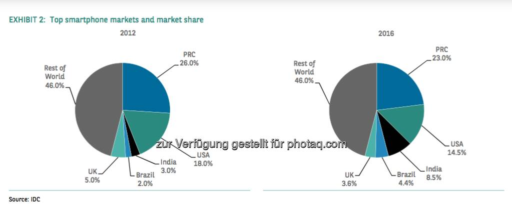 Top smartphone Markets and market share (Source) IDC, © aus einer Studie von BNP Paribas, Autor Weiyee In (18.03.2013)